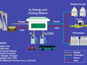 H2energy-station-vision