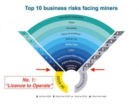 10-business-risks-facing-mining-and-metals-ey